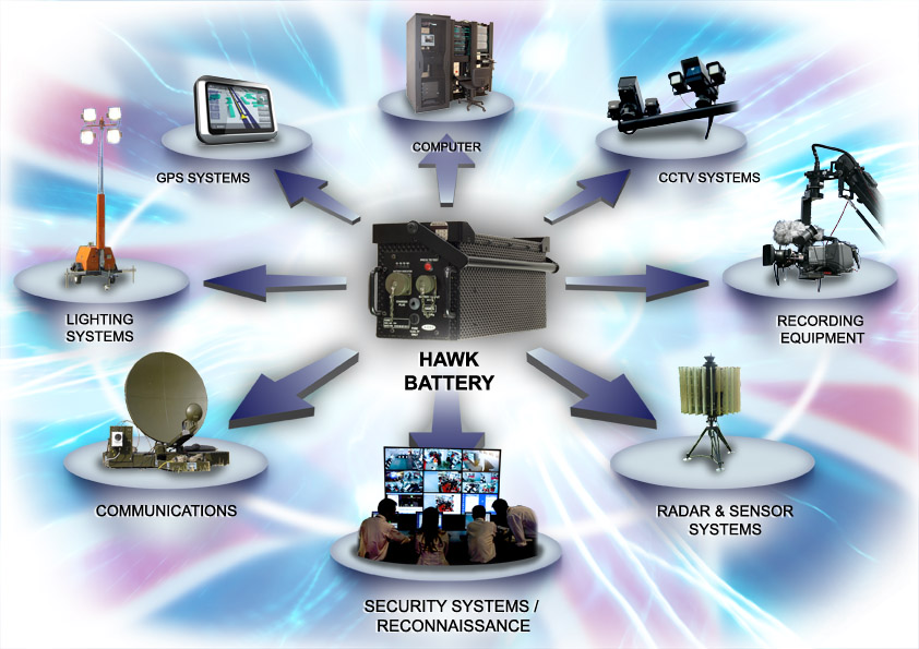Applications Batteries Power Management And Battery