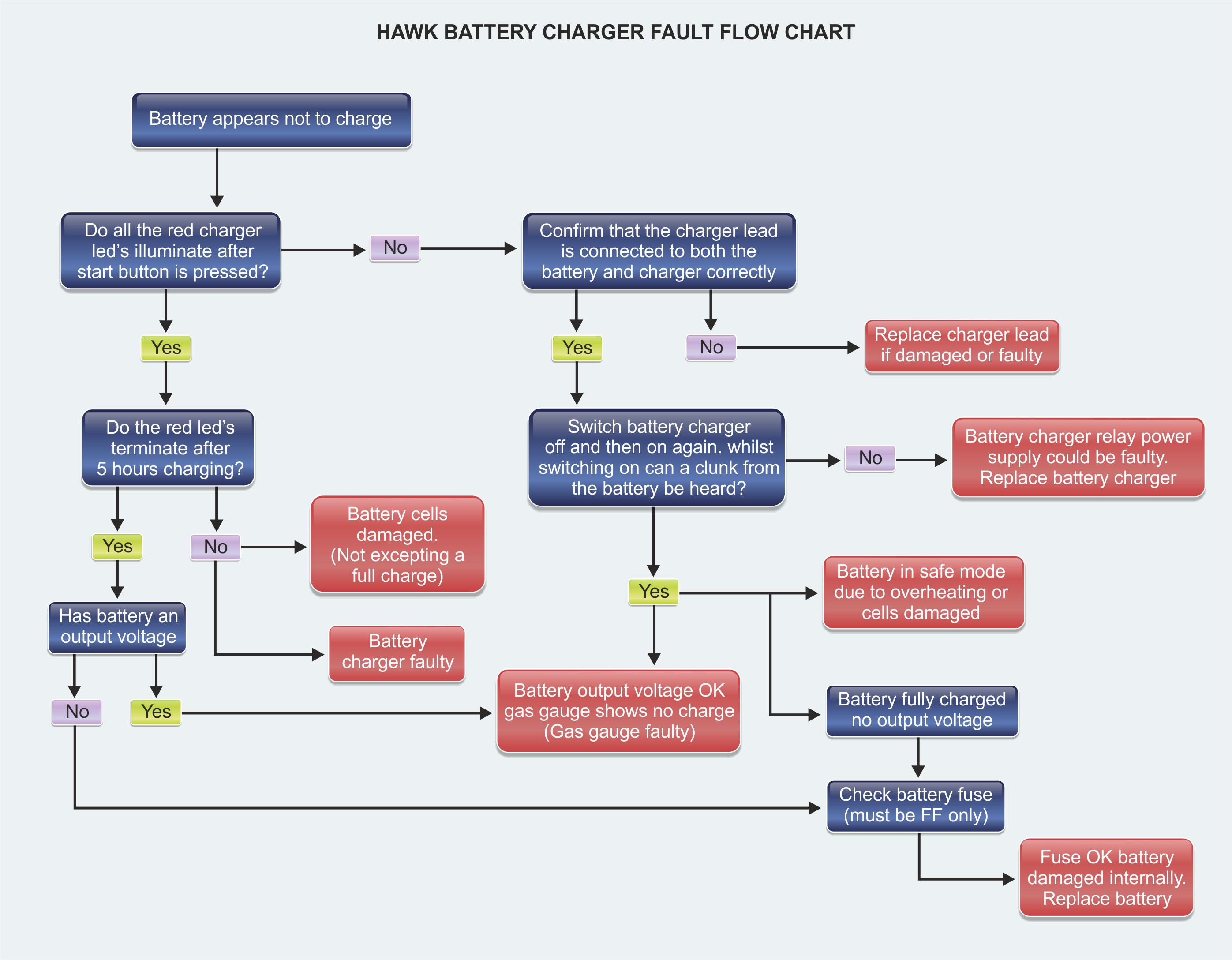 technical support batteries, power management and battery lead acid battery charger design at Battery Charger Flow Diagram